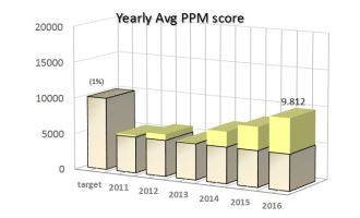 Afbeelding: graph PPM2016_2